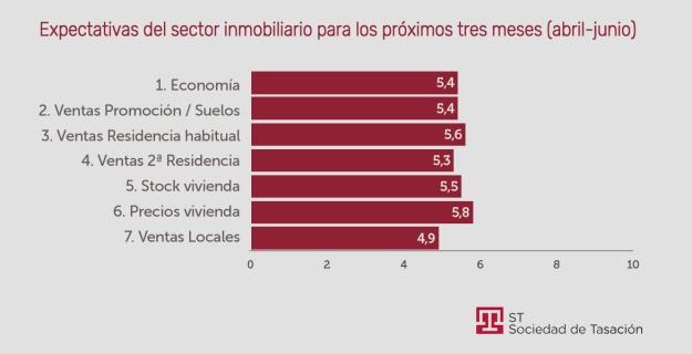 Sector inmobiliario español. Evolución esperada hasta junio de 2019